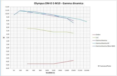 Olympus_OM-D_E-M10_gamma-dinamica