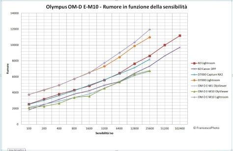Olympus_OM-D_E-M10_rumore