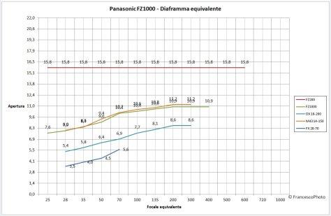 Panasonic FZ1000_diaframma-equivalente