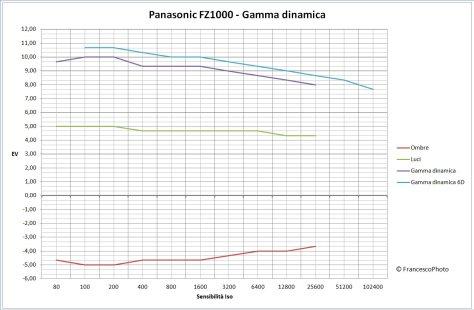 Panasonic_FZ1000_gamma-dinamica