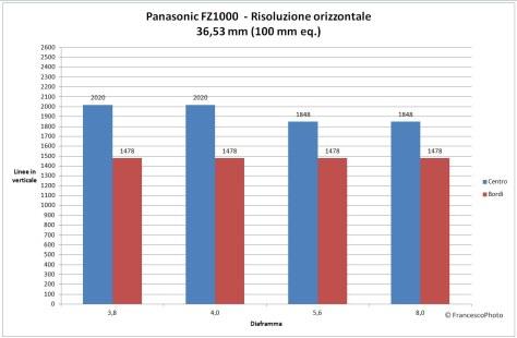 Panasonic_FZ1000_risoluzione-100