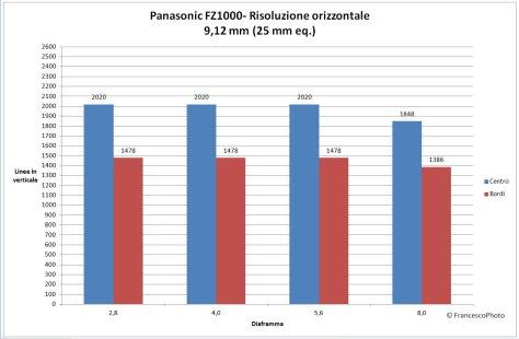 Panasonic_FZ1000_risoluzione-25