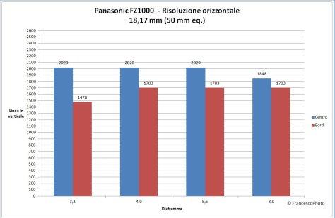 Panasonic_FZ1000_risoluzione-50