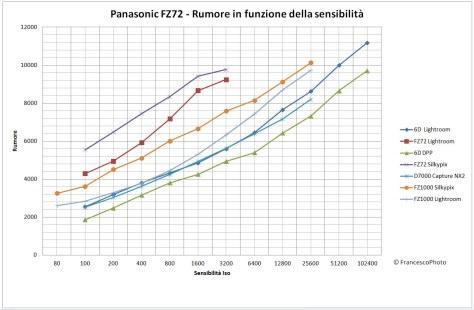 Panasonic_FZ1000_rumore