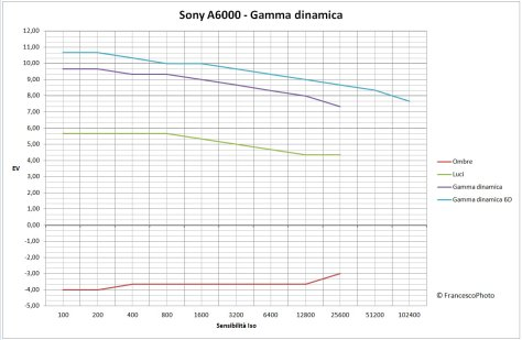 Sony_A6000_gamma-dinamica