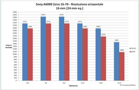 Sony_A6000_Zeiss_16-70-16_risoluzione