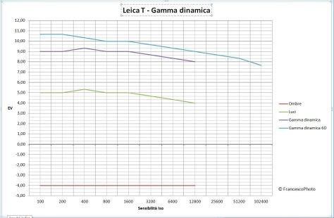 Leica_T_gamma dinamica