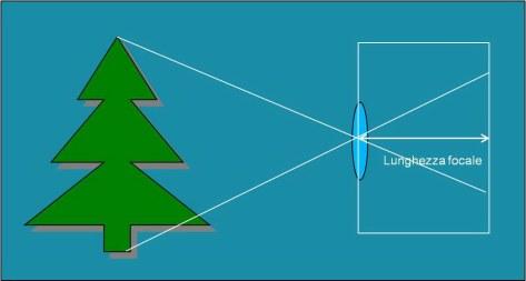 lunghezza_focale