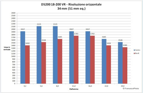 Nikon_D5300_18-200-34_risoluzione