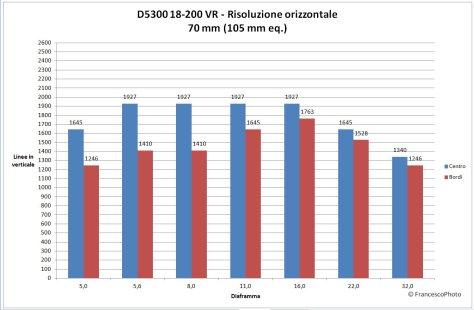 Nikon_D5300_18-200-70_risoluzione