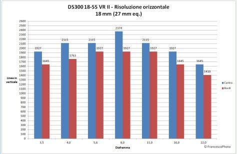 Nikon_D5300_18-55-18_risoluzione