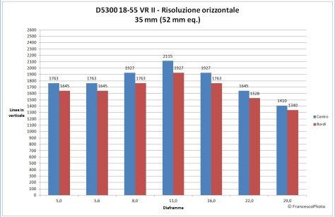 Nikon_D5300_18-55-35_risoluzione