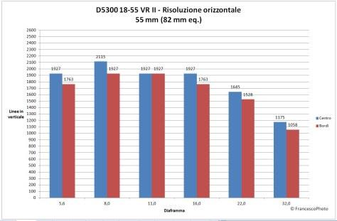 Nikon_D5300_18-55-55_risoluzione