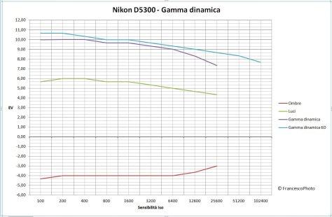Nikon_D5300_gamma dinamica