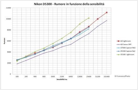 Nikon_D5300_rumore