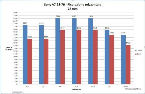 Sony_A7_28-70_28_risoluzione