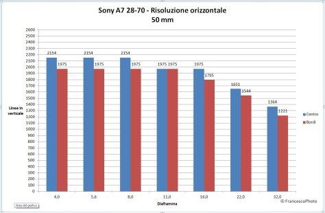 Sony_A7_28-70_50_risoluzione