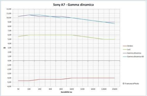 Sony_A7_gamma_dinamica