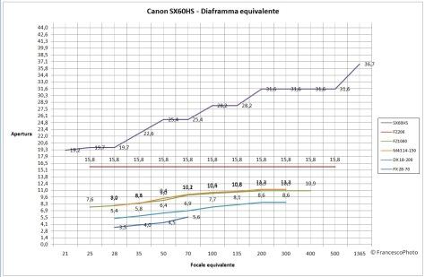 Canon_SX60HS_diaframma equivalente