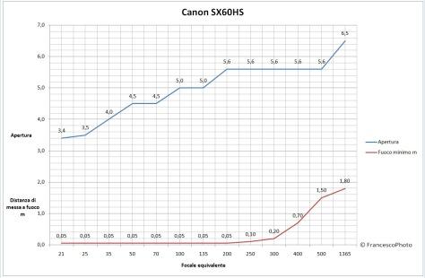 Canon_SX60HS_obiettivo