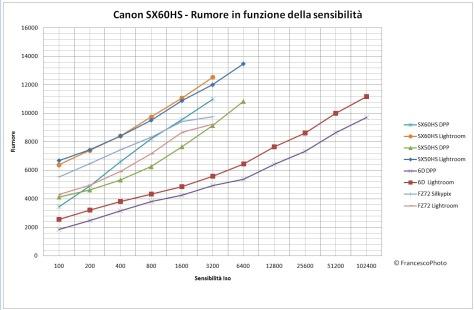 Canon_SX60HS_rumore