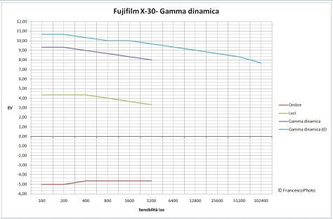 Fujifilm_X-30_gamma_dinamica