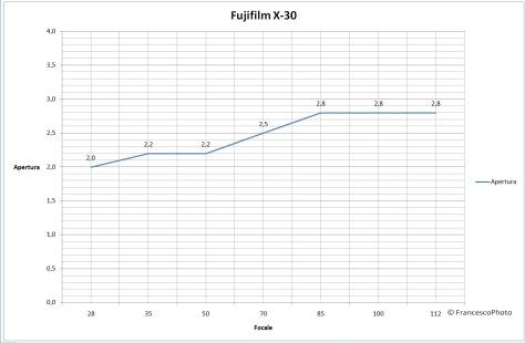 Fujifilm_X-30_obiettivo