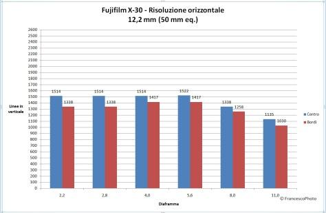 Fujifilm_X-30_risoluzione-50