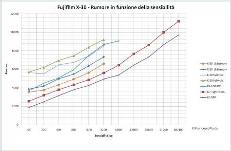 Fujifilm_X-30_rumore