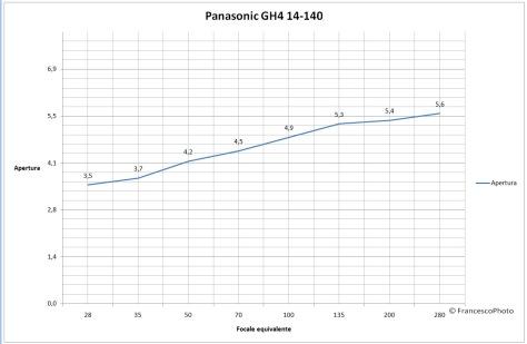 Panasonic_14-140_apertura