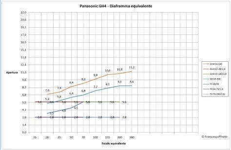 Panasonic_GH4_diaframma equivalente