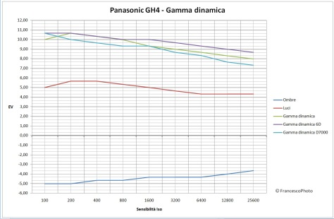 Panasonic_GH4_gamma dinamica