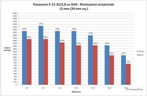 Panasonic_GH4_risoluzione_12-35-12