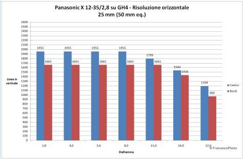Panasonic_GH4_risoluzione_12-35-25