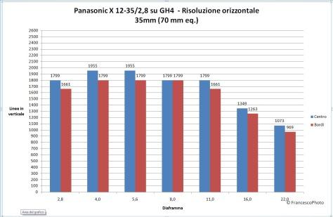 Panasonic_GH4_risoluzione_12-35-35