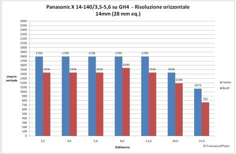 Panasonic_GH4_risoluzione_14-140-14