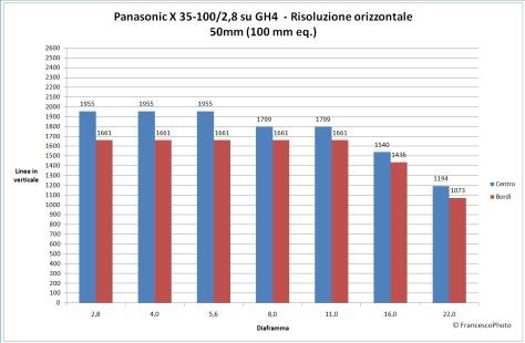 Panasonic_GH4_risoluzione_35-100-50