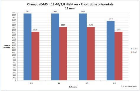 Olympus_E-M5 II_high-res_risoluzione_12-40_12