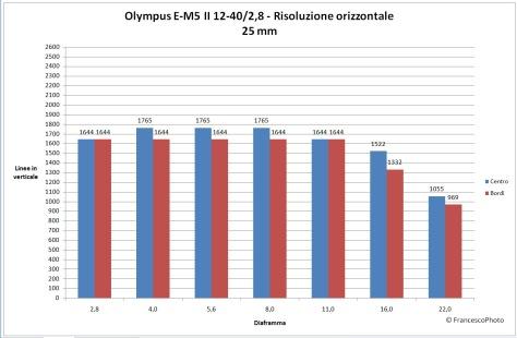 Olympus_E-M5 II_risoluzione_12-40_25