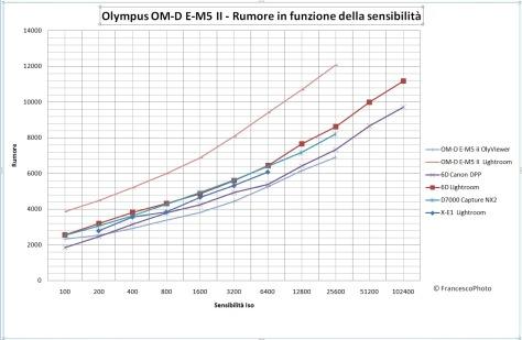 Olympus_E-M5 II_rumore