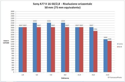 Sony_A77 II_risoluzione_16-50-50