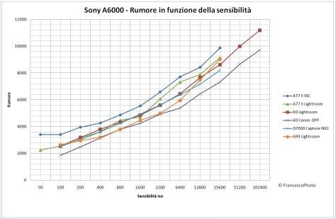 Sony_A77 II_rumore