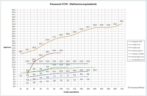 Panasonic_TZ70_diaframma_equivalente