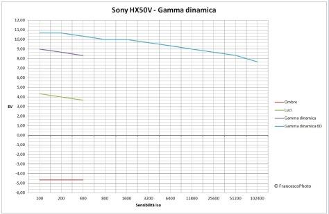Panasonic_TZ70_gamma_dinamica
