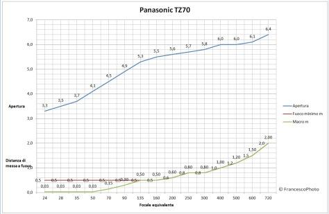 Panasonic_TZ70_obiettivo