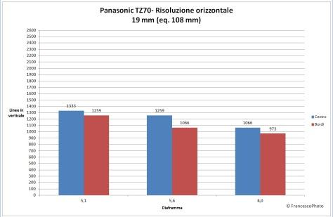 Panasonic_TZ70_risoluzione-108mm
