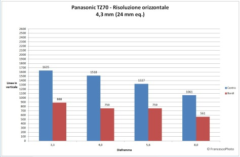 Panasonic_TZ70_risoluzione-24mm