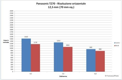 Panasonic_TZ70_risoluzione-70mm