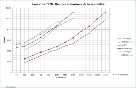 Panasonic_TZ70_rumore
