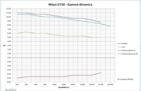 Nikon_D750_gamma dinamica